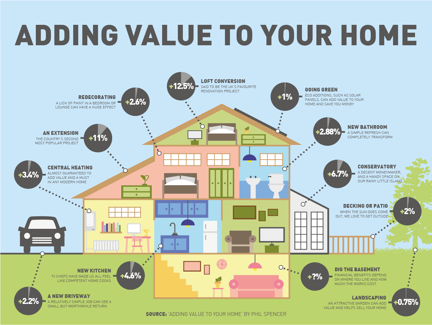 infographic design - adding value to your home